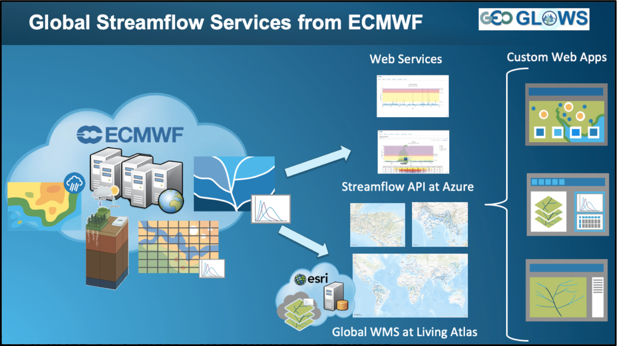 GEOGloWS ECMWF Streamflow Services