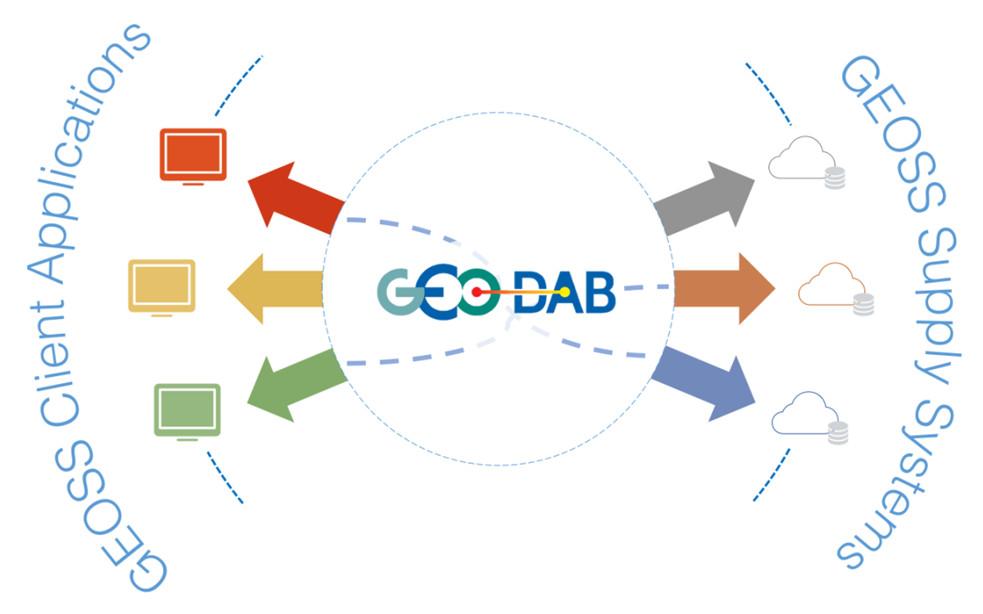 Geoss geo dab apis publicscrutiny Image collections