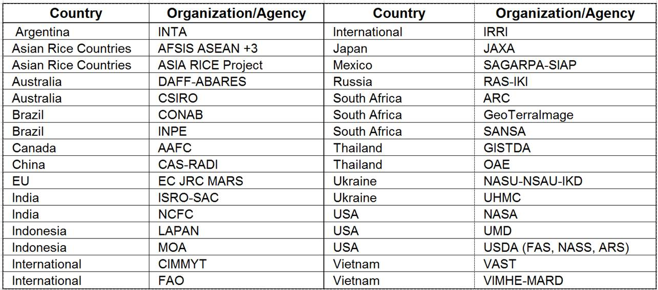 A list of GEOGLAM partner agencies engaged in the  Crop Monitor activity